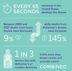 alzheimer's stats infographic snippet