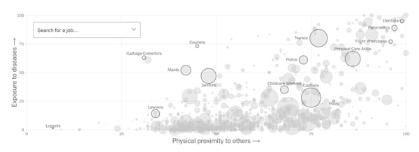 NY Times heat map of which professions are most at risk for Corona Virus
